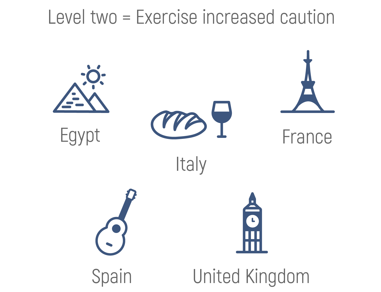 Illustration of countries with level two travel warning